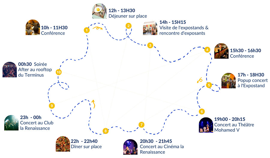 Parcours Visa For Music